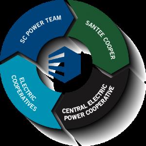 SC Power Team Partners